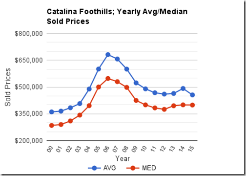 Catalina Foothills, Tucson, AZ_Single Family Homes Yearly Sold Prices