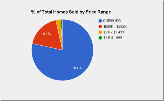 Catalina Foothills Tucson, AZ_ % of homes sold by price range