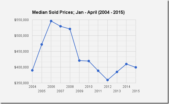 Catalina Foothills_Tucson, AZ Single family home Median Sold prices
