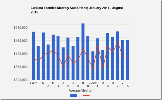 Catalina Foothills, Tucson, Az_ Average_Median SFR Sale Prices for August 2015