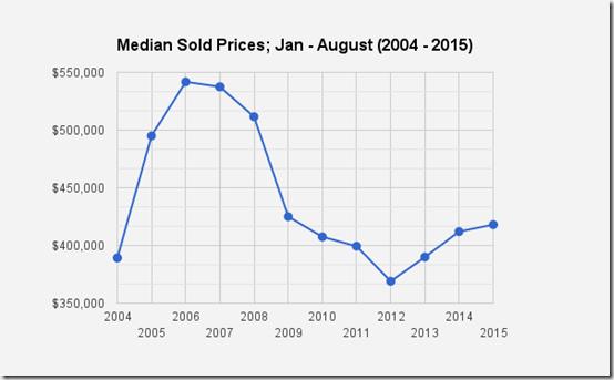 Catalina Foothills_Tucson, AZ_SFR Median Sold Prices