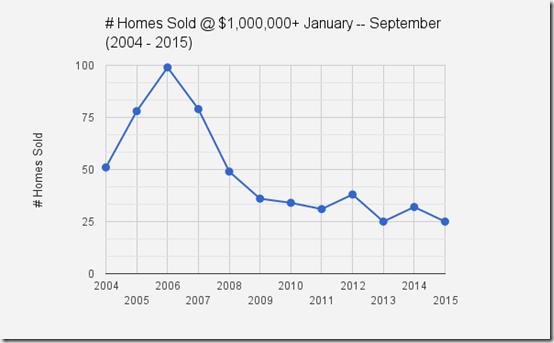Catalina Foothills, Tucson, AZ_homes sales at $1million  Jan - Sept, 2004 - 2015