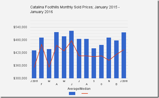 Catalina_Foothills_Tucson_AZ_monthly_single_familyhome_Sold_Prices