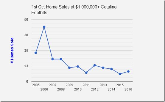 Catalina_Foothills_Tucson_AZ_1st_Qtr_Home Sales_$1million