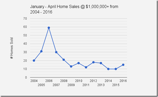 Catalina_Foothills_Home_Sales_Jan_April_$1mil _2004_2016