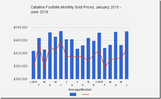 Catalina_Foothills_Tucson_AZ_Single_Family_Home_Sold_Prices_June_2016