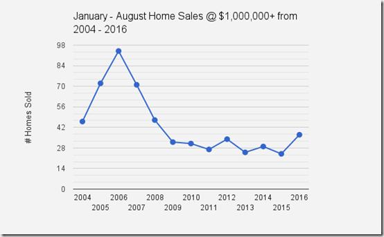 Catalina_Foothills_Tucson_AZ_Homes_Sales at $1,000,000 & UP