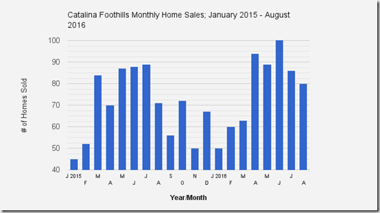 Catalina_Foothills_Tucson_AZ_August2016_Home_Sales_