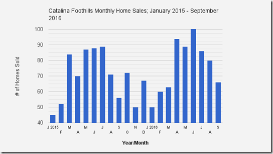 Catalina_Foothills_Tucson_AZ_September_2016_HomeSales