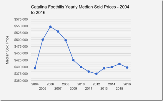Catalina_Foothills_Tucson_AZ_SFR_Yearly_Home SoldPrices_2004_2016