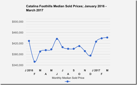 Catalina_Foothills_Tucson_AZ_SFR_SoldPrices_Jan_MARCH_2017