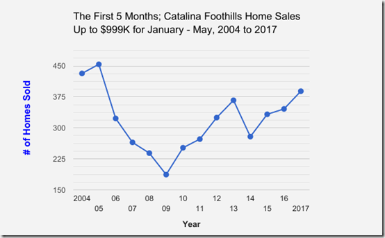 Catalina_Foothills_Single_Family_Home_Sales_Upto_$999,999_January thru May_2004 to 2017