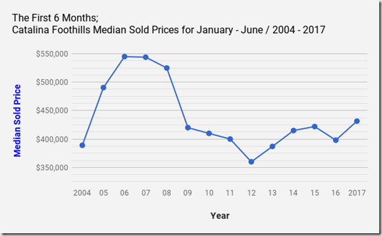 Catalina Foothills Tucson, AZ Single Family Home_Median Sold Prices_Jan_June_2004_2017