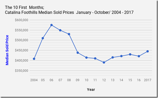 Catalina_Foothills_Tucson_AZ_Single Family Home Sold Prices October 2017