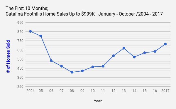Catalina_Foothills_Tucson_AZ_Single Family Home Sales upto $999K October 2017