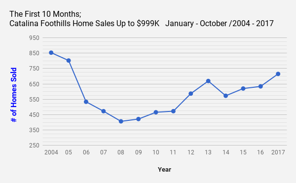 Catalina_Foothills_Tucson_AZ_Single Family Home Sales upto $999K October 2017
