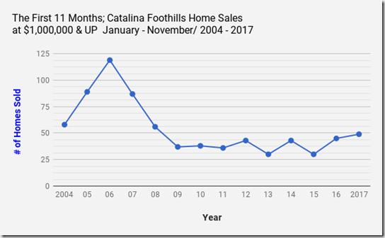 Catalina_Foothills_Homes, Tucson_AZ_Single_Family_Home_Sales_$1,000,000 & UP_November2017