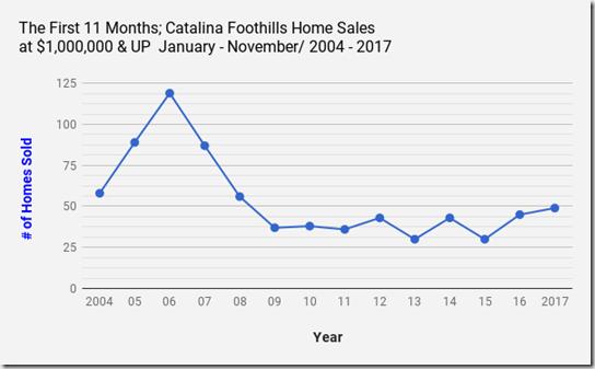Catalina_Foothills_Homes, Tucson_AZ_Single_Family_Home_Sales_$1,000,000 & UP_November2017