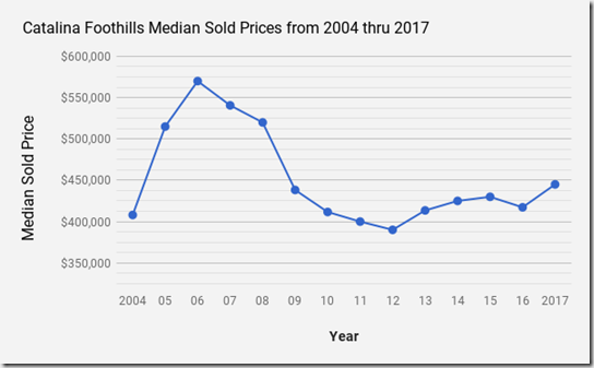 Catalina Foothills, Tucson AZ single family home median sold prices 2004 thru 2017