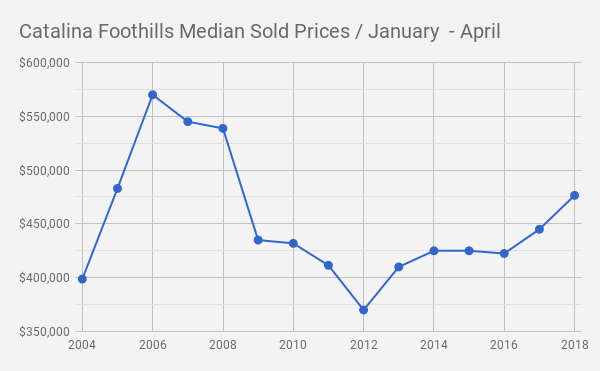 Catalina Foothills Tucson  AZ Single Family Median Sold Prices_ Jan_April_2004 _2018