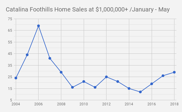 Catalina Foothills_Tucson AZ_Single Family Home Sales at $1.0million and UP_January_May 2018