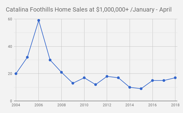 Catalina Foothills Tucson  AZ Single Family Home Sales at $1million&UP_ Jan_April_2004 _2018