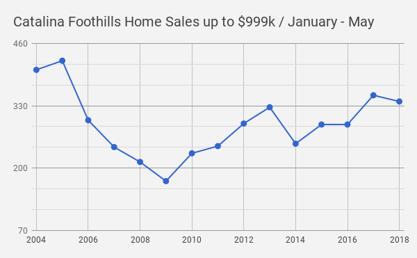 Catalina Foothills_Tucson AZ_Single Family Home Sales_January_May 2018