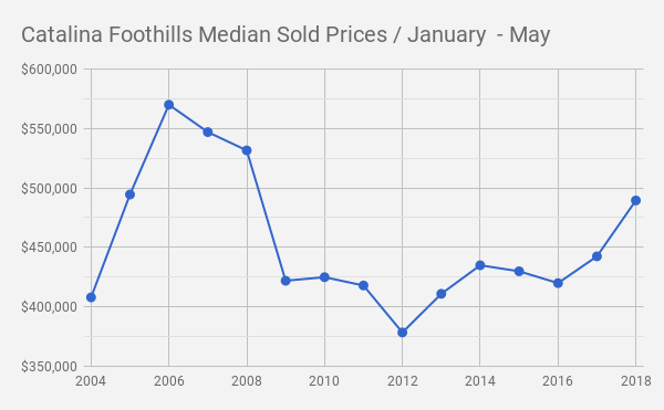 Catalina Foothills_Tucson AZ_Single Family Median Sold Prices_January_May 2018