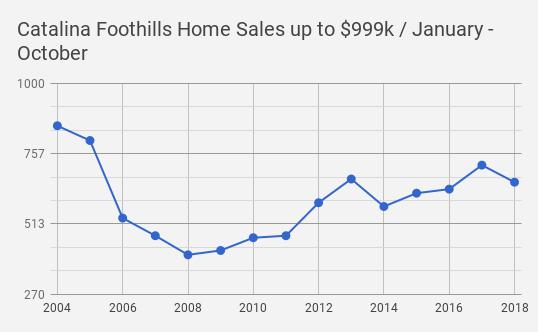 Catalina Foothills_Tucson  AZ Single Family Home Sales October 2018