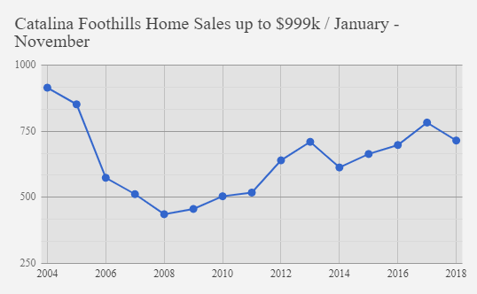 Catalina foothills home sales up to $999K November 2018