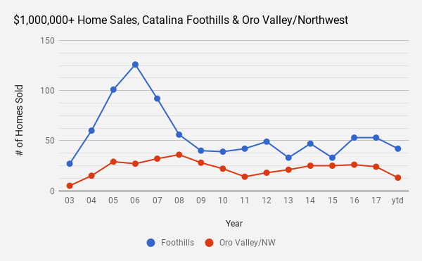 OV_NW mil+ home sales