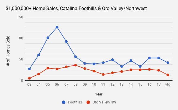 OV_NW mil+ home sales