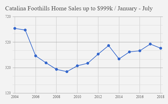 Catalina Foothills Home sales January_July 2018_$999k