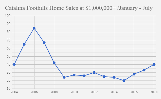 Catalina Foothills Home sales January_July 2018_$1Million+