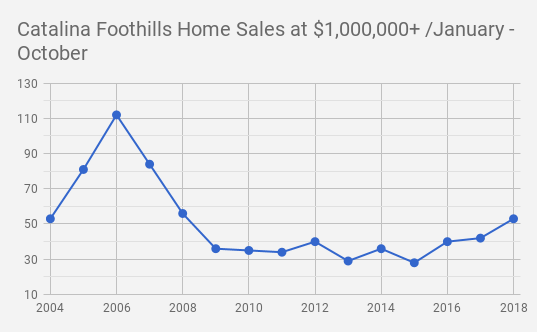 Catalina Foothills_Tucson  AZ Single Family Home Sales at $1 000 000 and UP October 2018