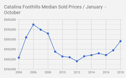 Catalina Foothills_Tucson  AZ Single Family Home Median Sold Prices October 2018