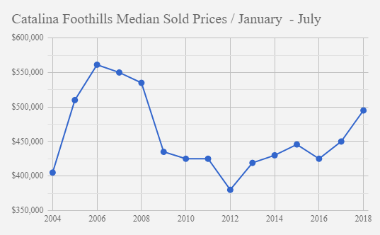 Catalina Foothills single family home median sold prices January_July 2018