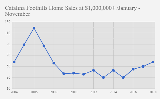 Catalina foothills home sales at $1.0mil and up November 2018