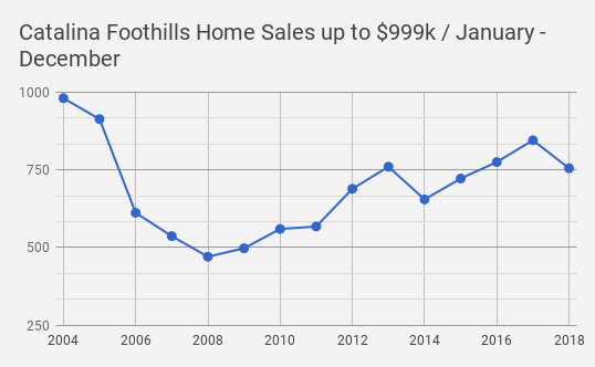 Catalina foothills  tucson  az single family home sales for 2018