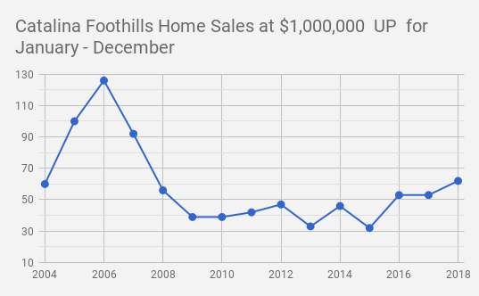 Catalina foothills  tucson  az single family home sales at $1.0mil and up for 2018