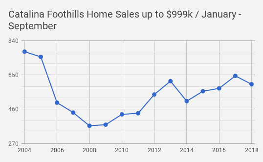 Catalina Foothills Home Sales Data_Tucson_AZsold up to $999k