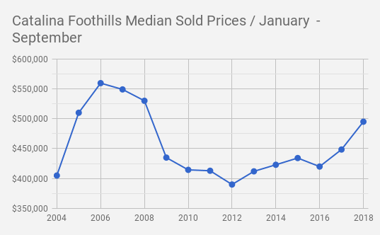 Catalina Foothills Home Sales Data 2018_Tucson_AZ_Median Sold Prices