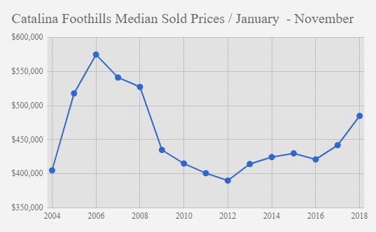 Catalina foothills median sold prices November 2018