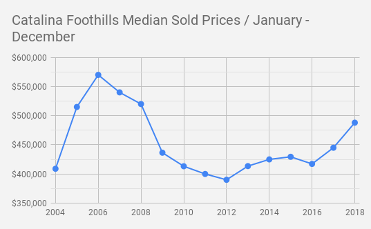 Catalina Foothills single family home Median Sold Prices _ January - December