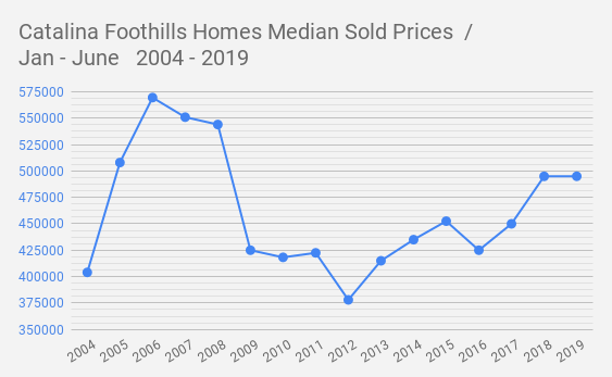 Catalina Foothills Homes Median Sold Prices  _  Jan - June   2004 - 2019