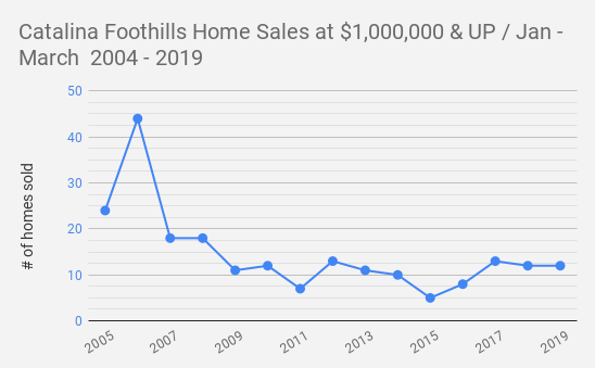 Catalina Foothills Home Sales at $1 000 000 & UP _ Jan - March  2004 - 2019