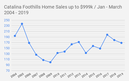 Catalina Foothills Home Sales up to $999k _ Jan - March      2004 - 2019