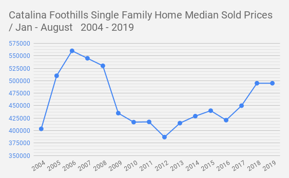 Catalina _Foothills Single Family Home Median Sold Prices  _ Jan - August   2004 - 2019