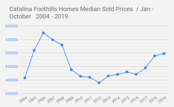 Catalina Foothills Homes Median Sold Prices  _ Jan - October   2004 - 2019