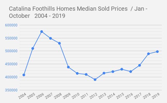 Catalina Foothills Homes Median Sold Prices  _ Jan - October   2004 - 2019